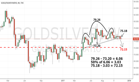 GOLDSILVER: H&S TOP ON GOLD:SILVER CHART
