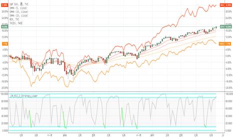 SPX: 一眼看穿市場強弱(三大指數對比)