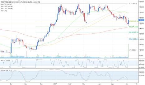 PVR: PVR - Providence Resource - Buy