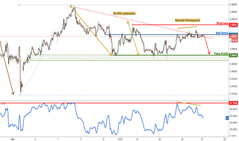 USDCHF: USDCHF forming a nice reversal with a lot of divergence