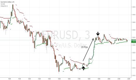 EURUSD: Cheeky EUR/USD Long