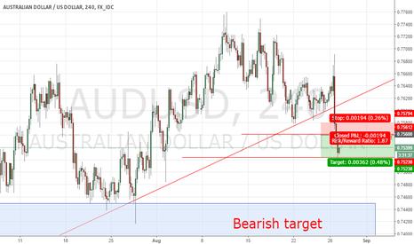 AUDUSD: AUDUSD short term bearish until next month
