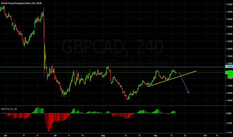 GBPCAD: GBPCAD Bearish trend coming