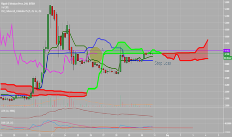 XRPMXN: Buy Opportunity Ripple Mexican Peso