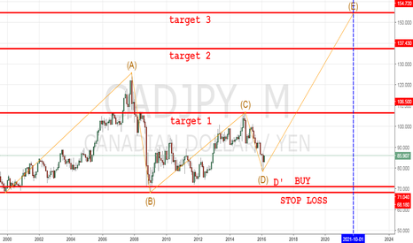 CADJPY: CADJPY LONG TERM LONG IDEA