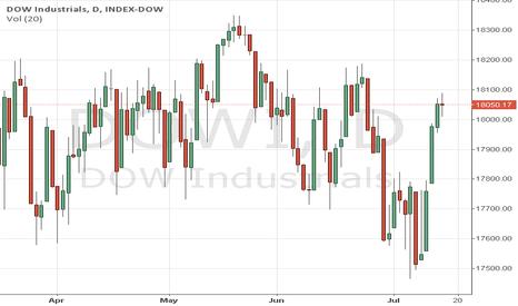 DJI: Dow May Hit 17960 In Short Term
