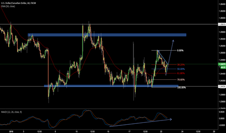 USDCAD: Possible Long in USDCAD