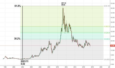 SILVER: 銀価格(bitcoinの未来)