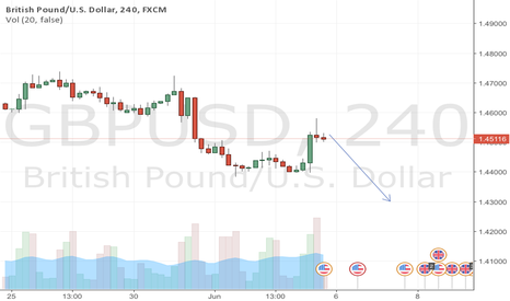 GBPUSD: GBPUSD Pinbar and going down 4H