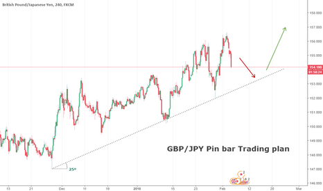 GBPJPY: GBP/JPY Trading plan