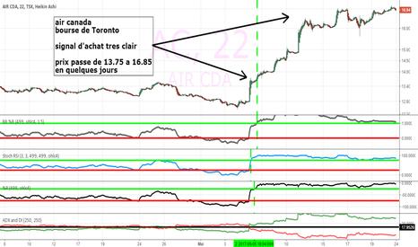 AC: Air Canada - Bourse TSX - prix passe de 13.75 a 16.85