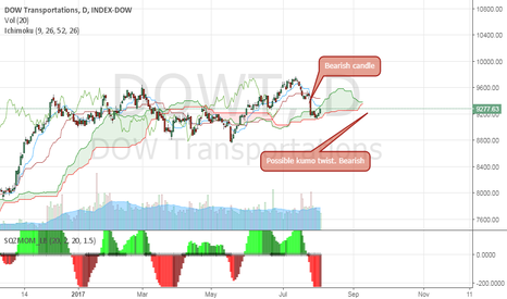 DJT: DOW Transportation. Is the DOW Theory suggesting a bearish move?