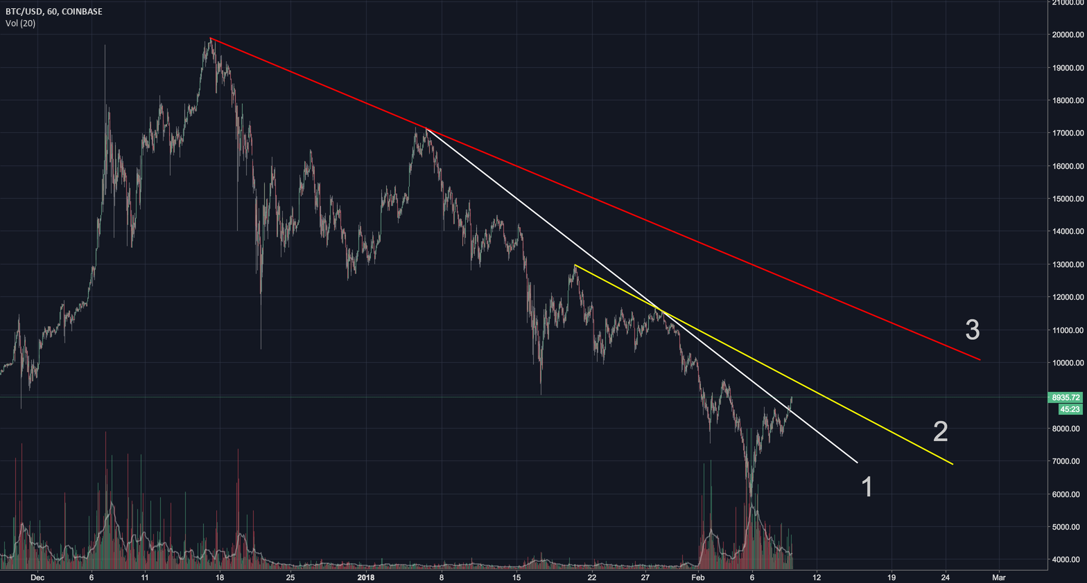 3 downtrend lines to fight with $BTC