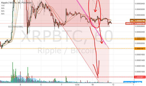 XRPBTC: Let's zoom in to see what's going on..