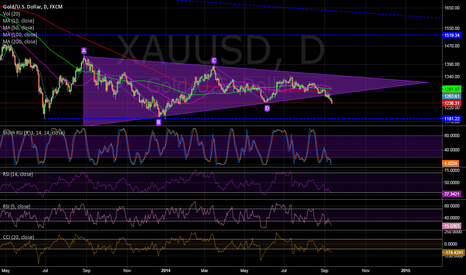 XAUUSD: gold break down