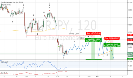EURJPY: Looking for a Zig Zag or a Triangle Short ???