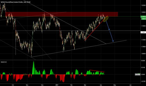 GBPNZD: Ready to sell...
