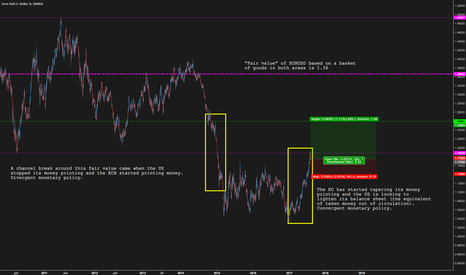 EURUSD: A good opportunity to buy the Euro