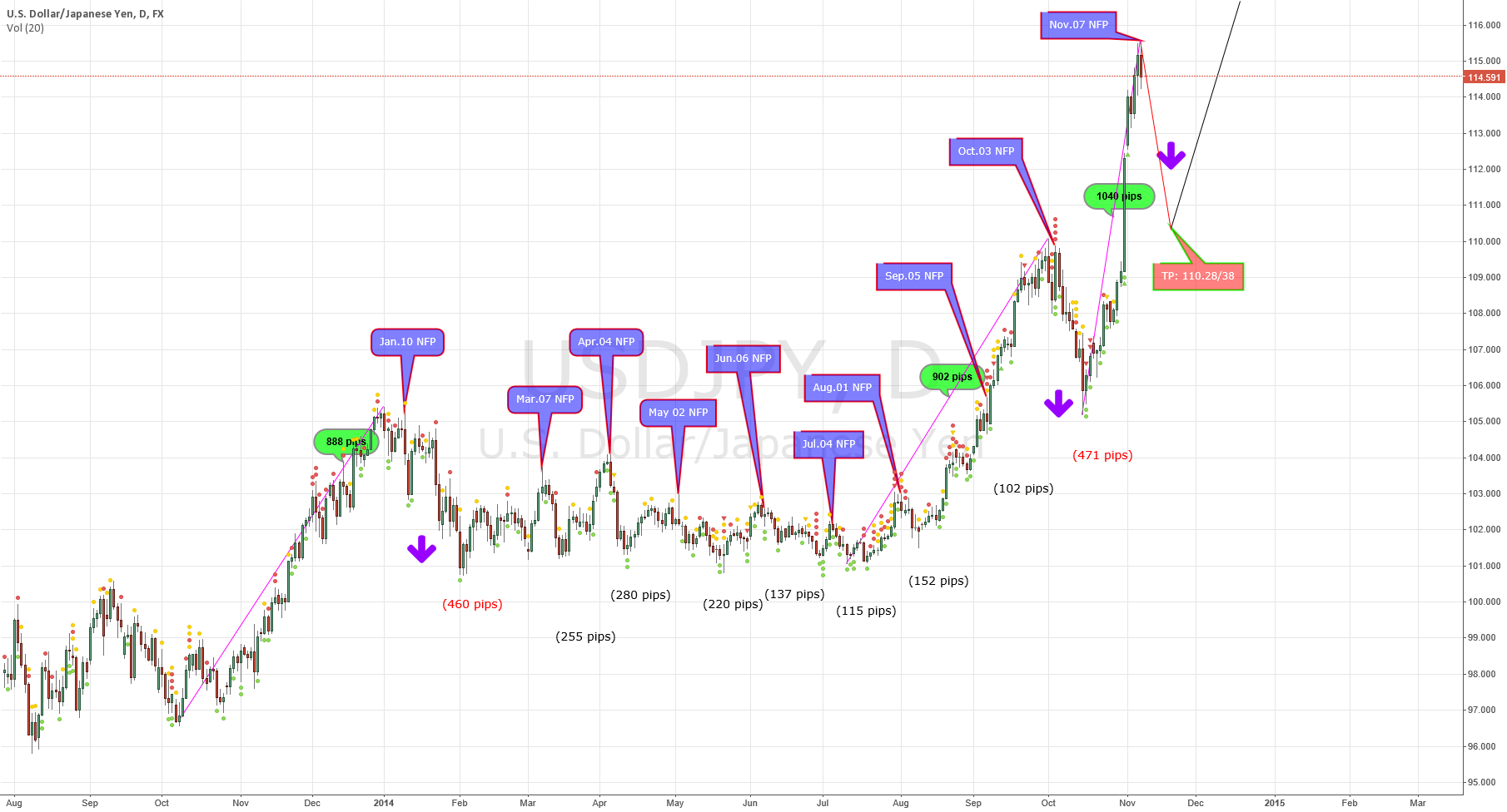 USD/JPY NFP reaction regularity in 2014 (Nikita FX )