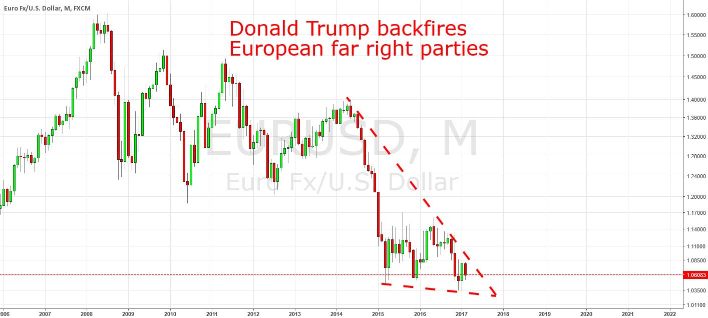 EURUSD: Focus On Geopolitics
