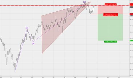 JNK: Ascending wedge shows a potential bearish setup