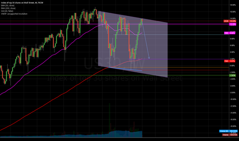 US30: Dow Weekly