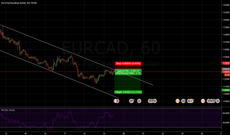 EURCAD: eurcad short with small SL