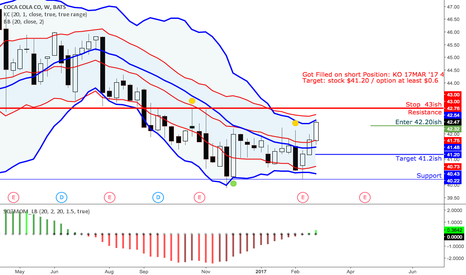 KO: KO touched upper bollinger band so retrace is expected
