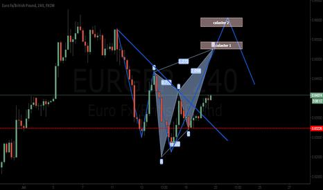 EURGBP: 0-5 pattern +butterfly