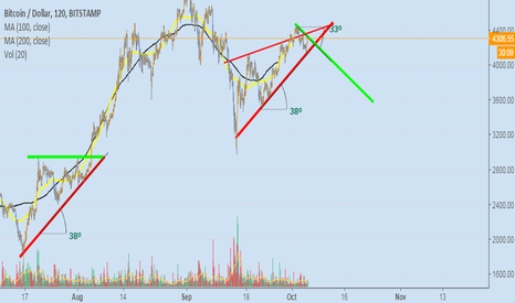 BTCUSD: BITCOIN trading is easy! as bearish as bullish 2 month ago