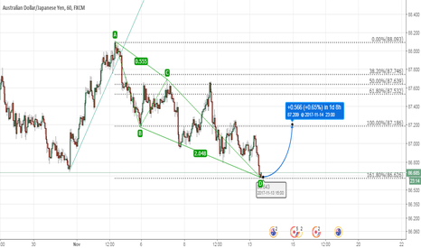 AUDJPY: XABCD Pattern completed, BUY for low risk