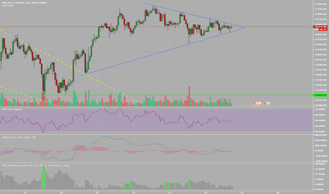 BTCUSD: This breaks out soon..