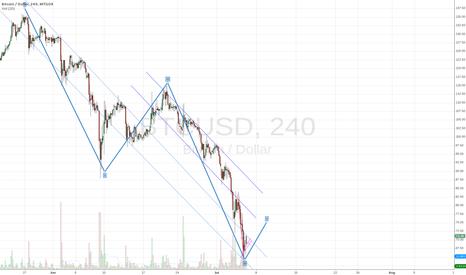 BTCUSD: Market rebounce