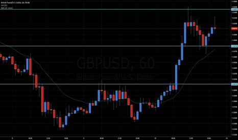 GBPUSD: Backup GU