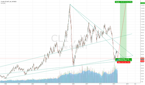 CL1!: The calculation of the long positions in crude oil for 6-12 mont