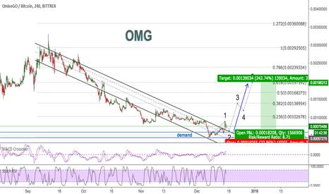 OMGBTC: OMG vs. Bitcoin, Cracking Downtrend