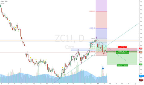 ZC1!: CORN - short