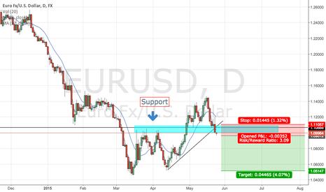 EURUSD: Euro looking weaker on the back of poor news out of greece