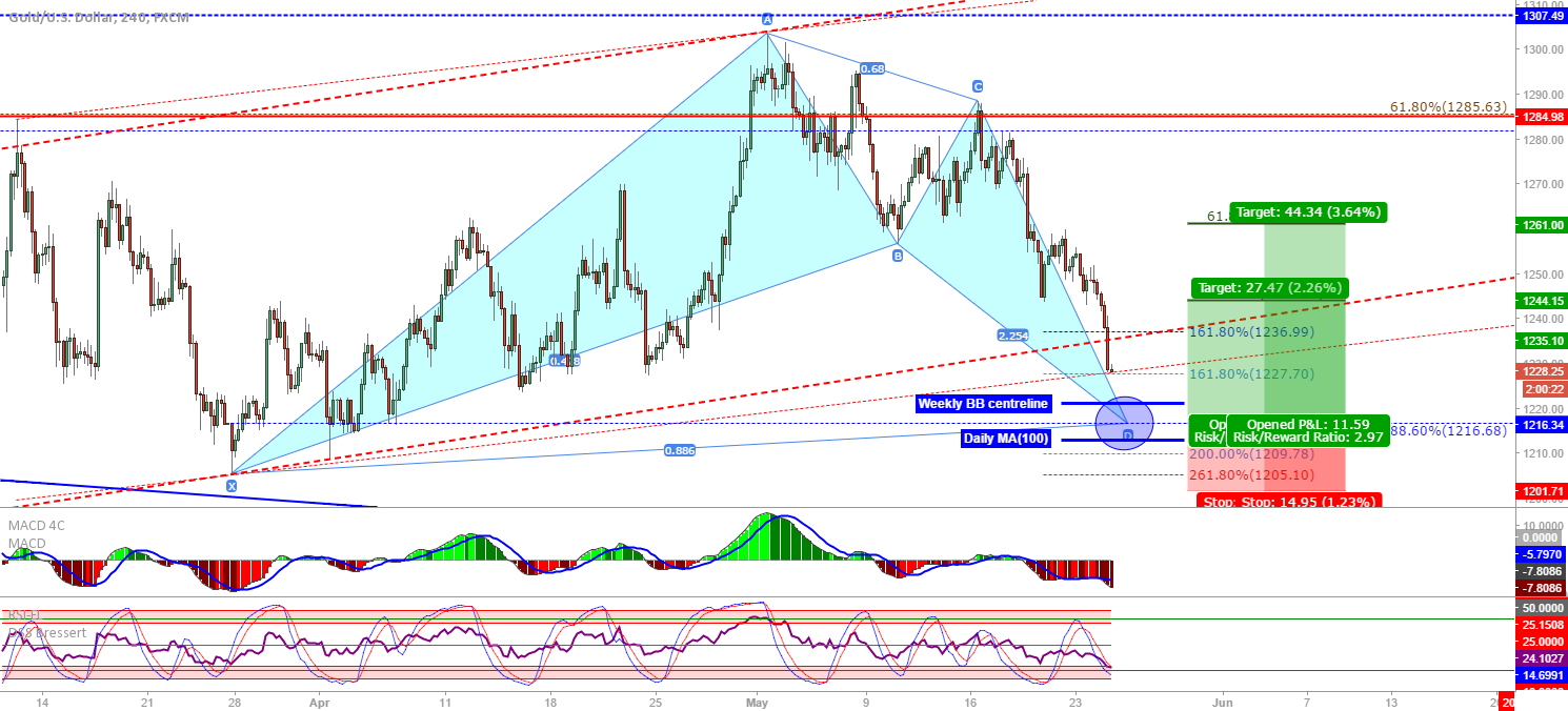 XAU/USD: Gold bullish bat