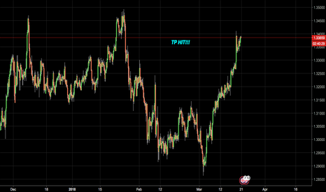 GBPCHF: ALL TP'S HIT ON GBP/CHF! UPDATE!