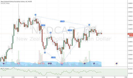 NZDCAD: NZDCAD Bearish Cypher Pattern