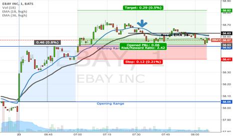EBAY: EBAY: Opening Range breakout