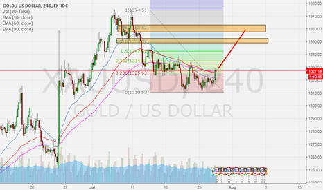 XAUUSD: GOLD update before FED FUND RATE