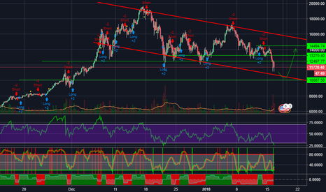 BTCUSD: #BTCUSD  Coming back soon!