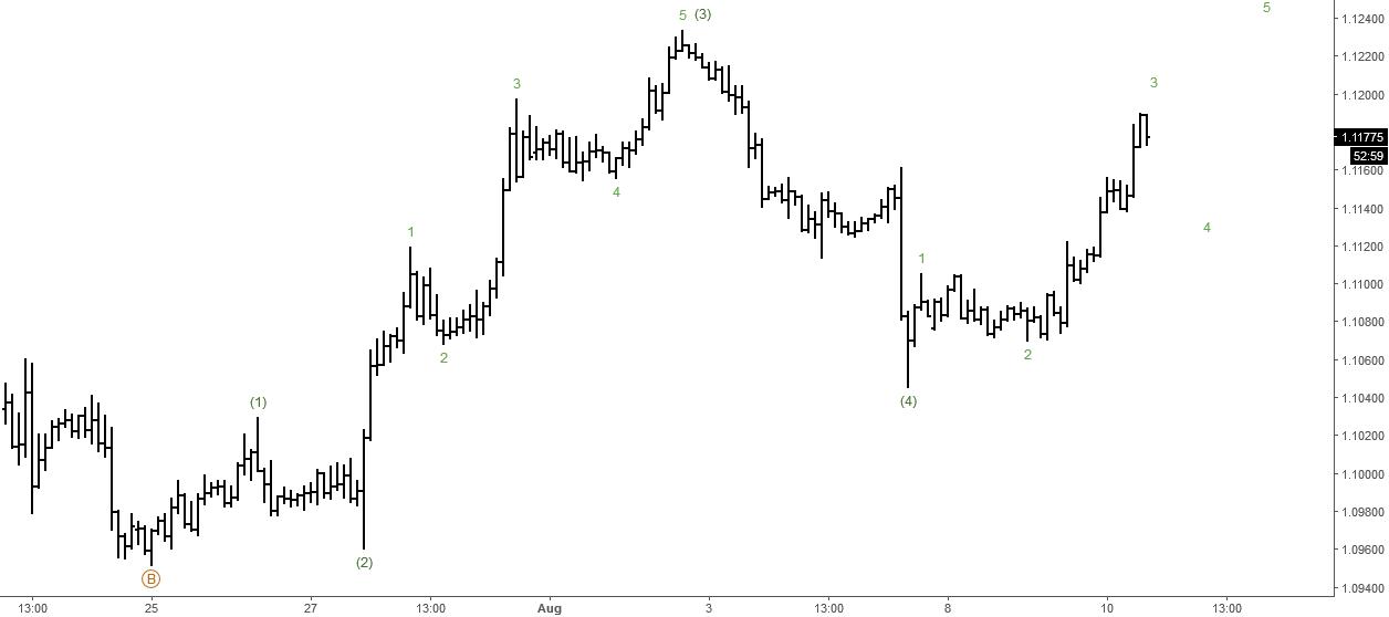 EURUSD: Short-term Elliott Wave Analysis
