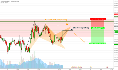 GBPUSD: GBPUSD Short opportunity with batman and 2618
