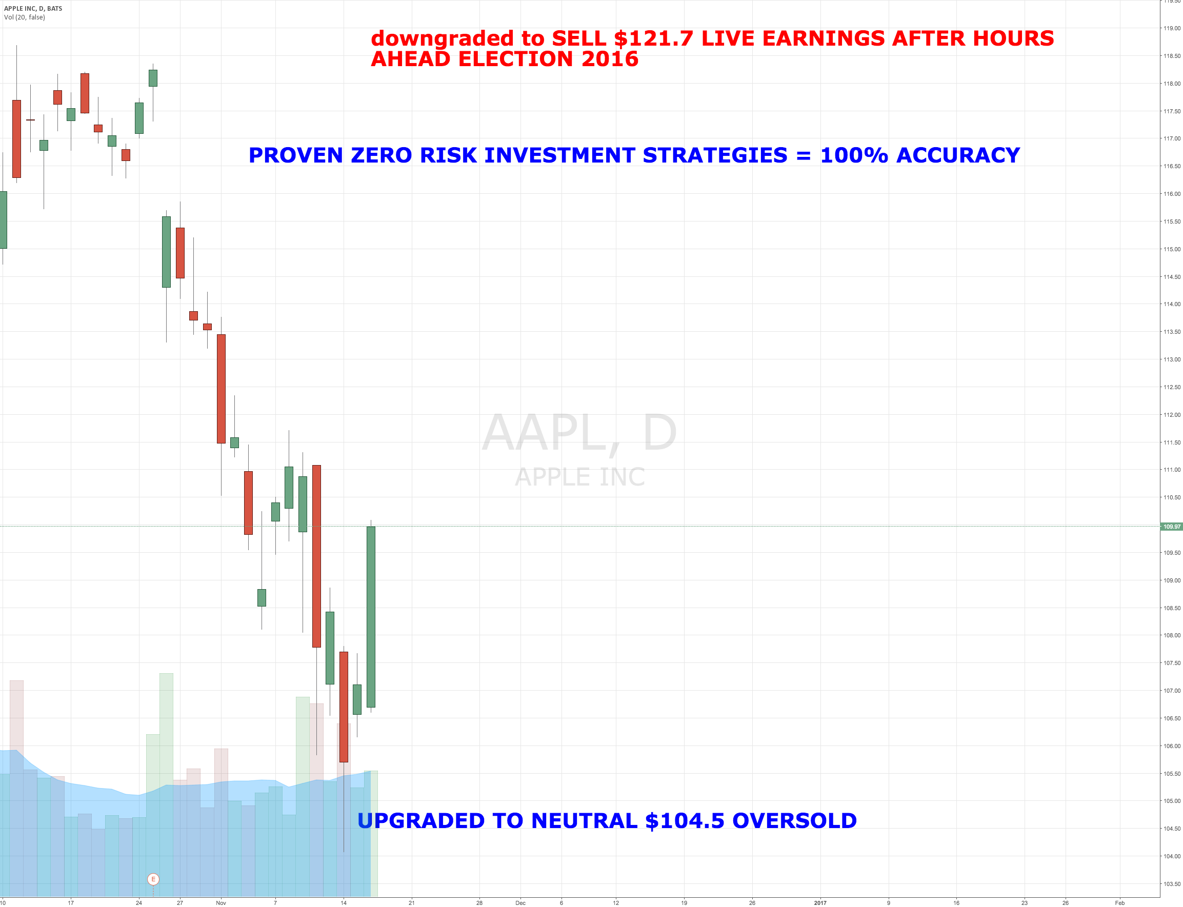 World's Largest Investor Upgrades Apple $104.5 OVERSOLD