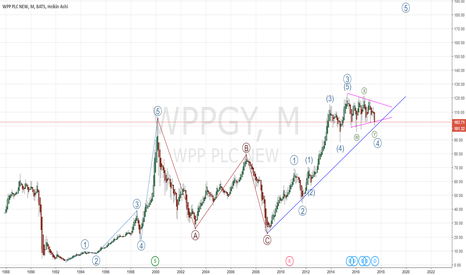 WPPGY: WPP Ready to Rally