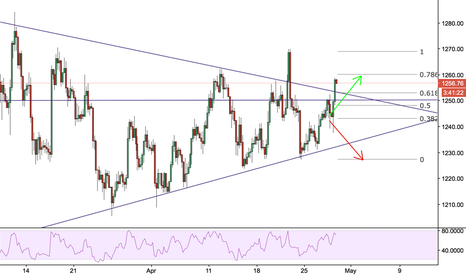 XAUUSD: GOLD Broken to the upside