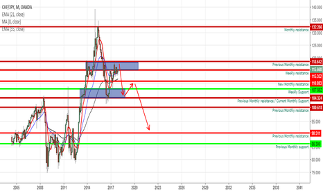 CHFJPY: Im expecting the CHFJPY pair to decline over the next few weeks